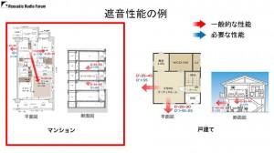 マンションのホームシアターには防音は必要か 資料03