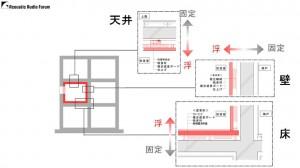 マンションのホームシアターには防音は必要か 資料05