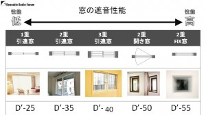 マンションのホームシアターには防音は必要か 資料06