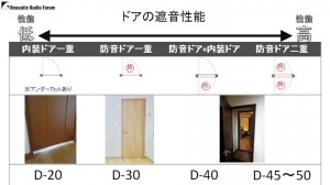 マンションのホームシアターには防音は必要か 資料07
