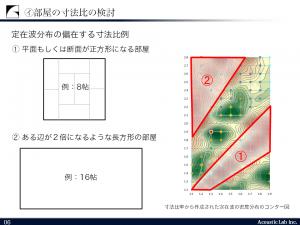 定在波分布の偏在する寸法比
