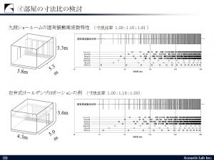 九段ショールーム固有振動周波数特性