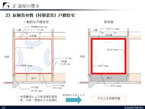 反射音の質(付帯歪音)戸建住宅