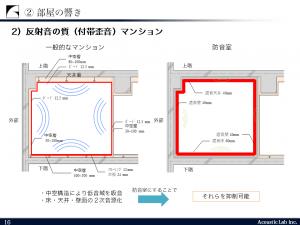 反射音の質(付帯歪音)マンション