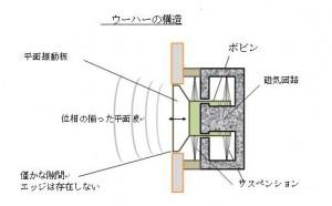 ウーハーの構造